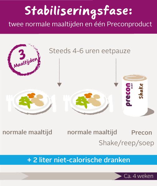 Stabilisierungsphase mobile NL